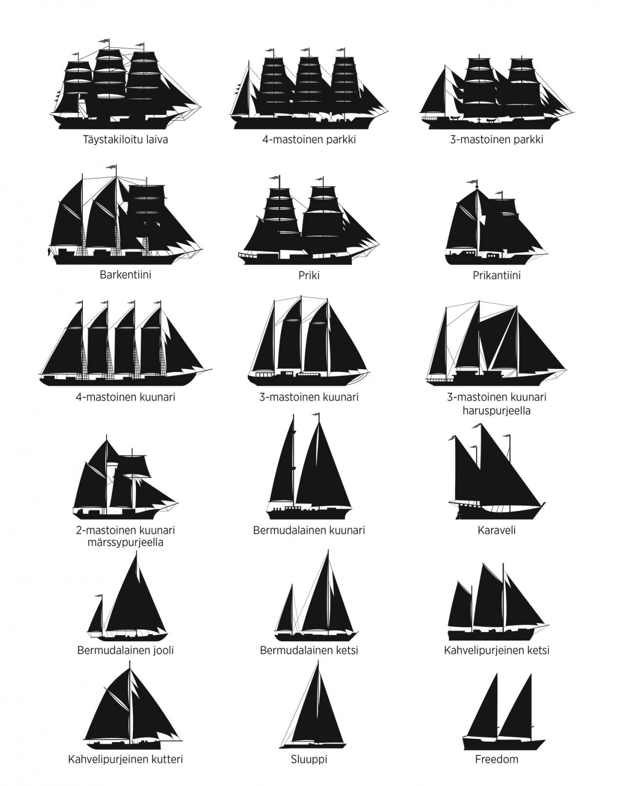 Erilaisten alustyyppien silhuetit